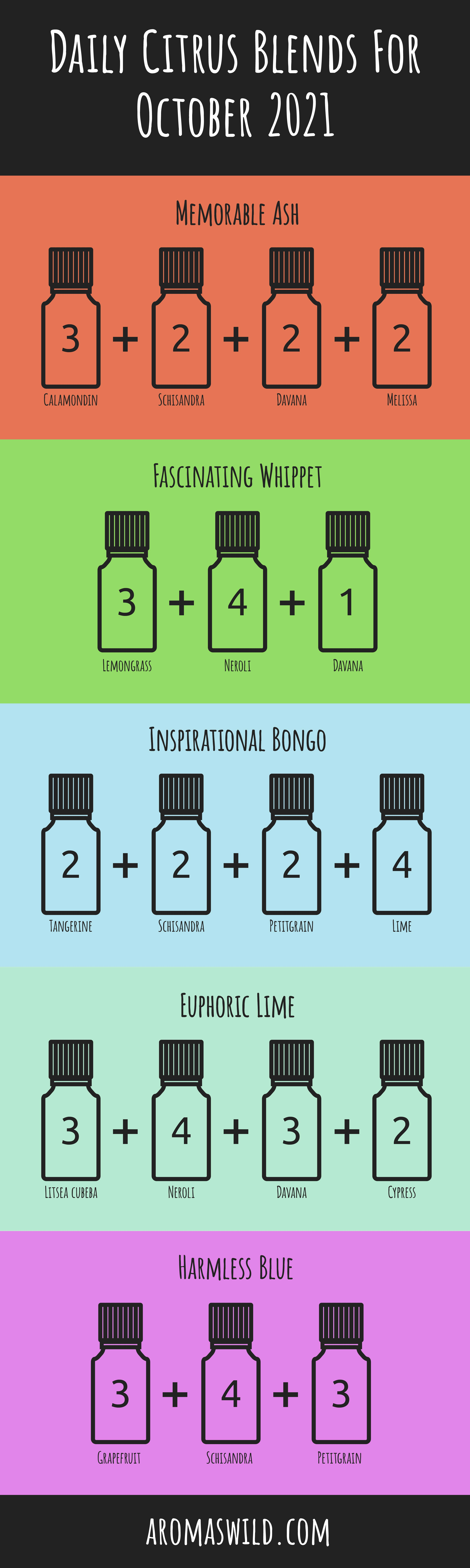 essential oil recipes – Daily Citrus Blends For 22 October 2021